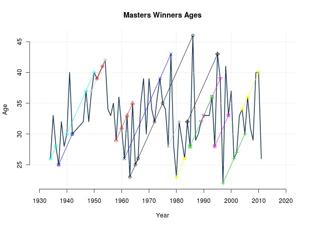 Masters Winners Ages