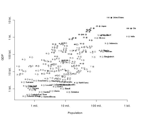 Population/GDP by total medals