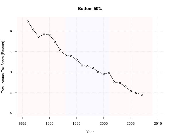 Share of taxes paid by bottom 50% of Americans