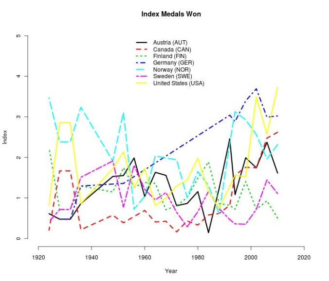 Winter Olympics Index medals won by countries by Year