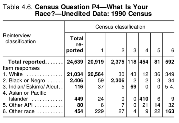 "From the Census Bureau's  ""Content Reinterview Survey: Accuracy of Data for Selected Population and Housing Characteristics as Measured by Reinterview"""