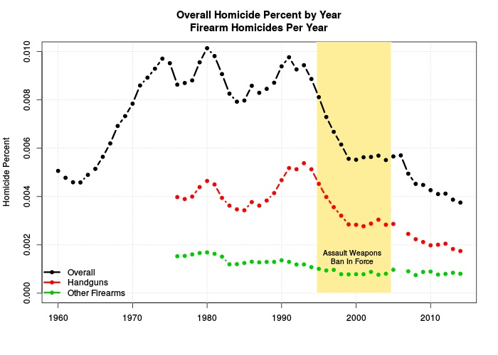 Figure 1: Overall Homicide  and Firearm Homicides Per Year (Percent population)