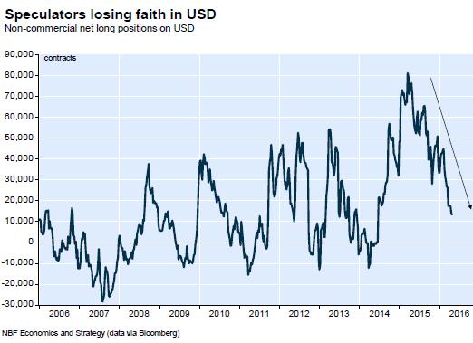 US-dollar-net-long-positions-2016-03-29