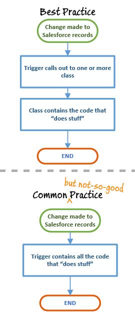 blog-triggers-flow-bestpractice