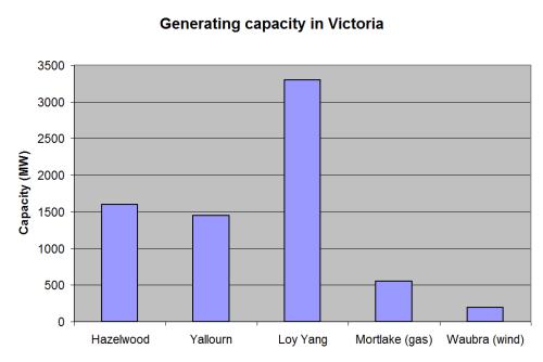 Generating capacity in Victoria, Australia