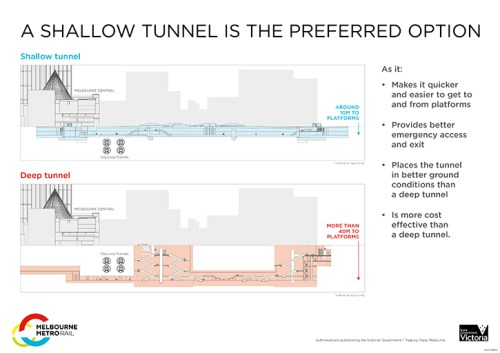 Shallow Melbourne Metro tunnel profile at CBD North station