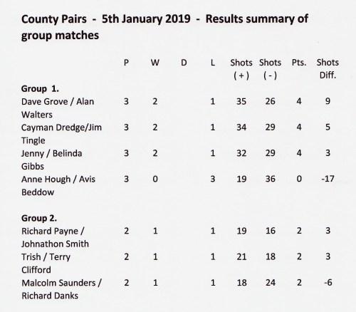 Pairs jan 2019 results sum 2 001