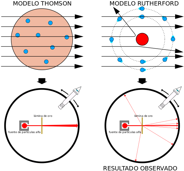 Rutherford-Geiger-Marsden_experiment_expectation_and_result