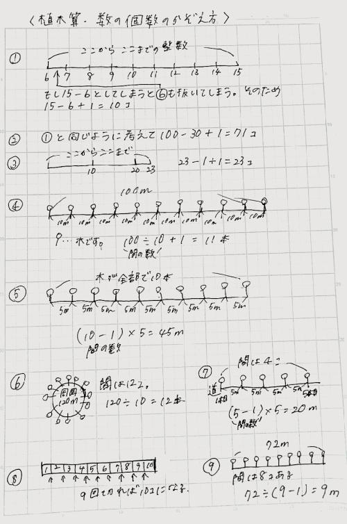 植木算1の解説