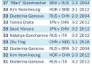 China's Zhu Ting #3 On Olympic Scoring List