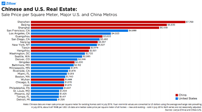 Viewed from Beijing, Even Silicon Valley Housing Looks Affordable
