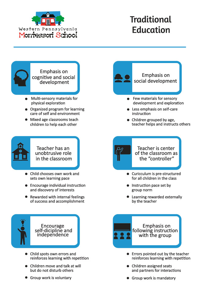 Comparing Montessori education to traditional education
