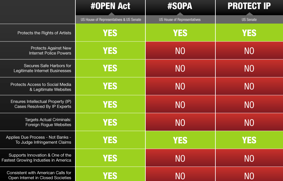 sopa pipa open Today is STOP SOPA/PIPA Day