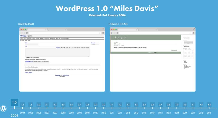WordPress Time Machine