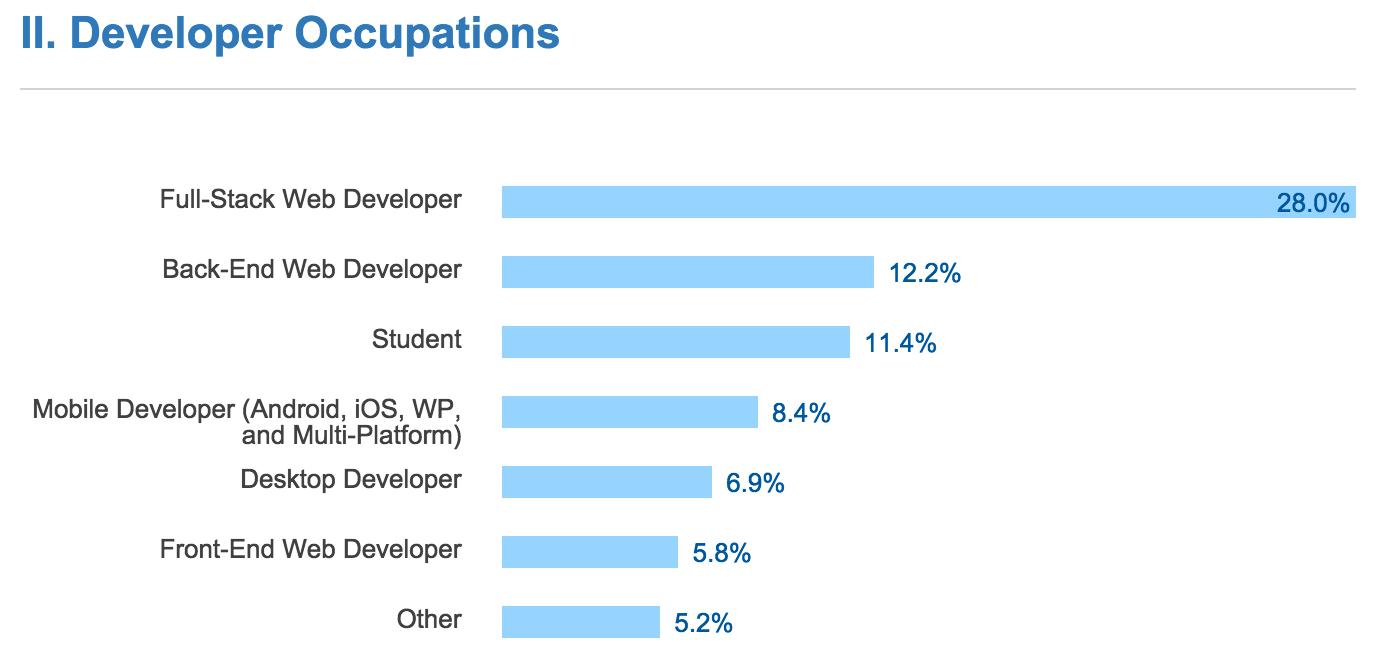 Stack Overflow Developer Survey 2016 Results