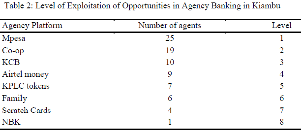 table2-levels-of-exploitation-of-agency-banking
