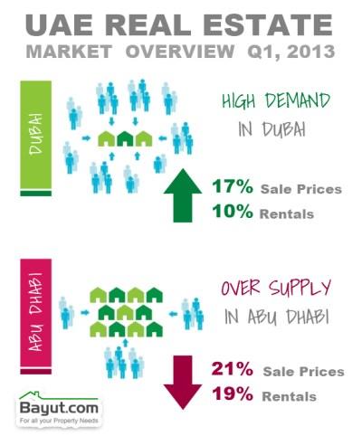 Dubai Real Estate Market Rejuvenated, Q1 2013 Report by Bayut.com