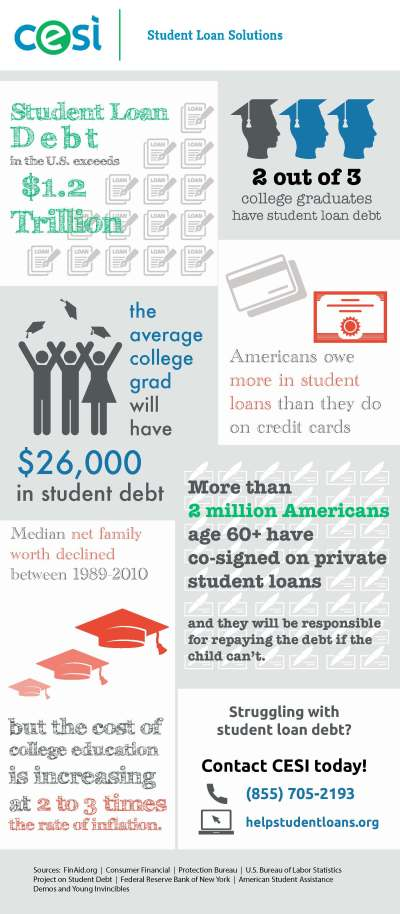 CESI Seeks to Help with Student Debt Crisis