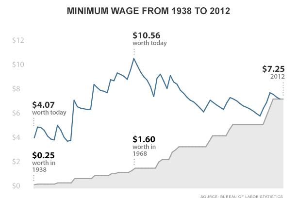 Cnn_money_min_wage