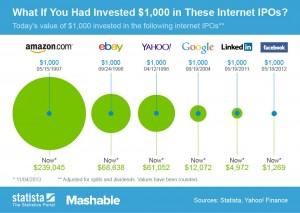 131105_IPO_Mashable