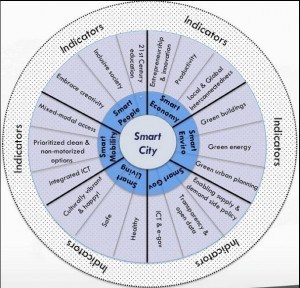 The Smart Cities Wheel, by Fast Company's Boyd Cohen.