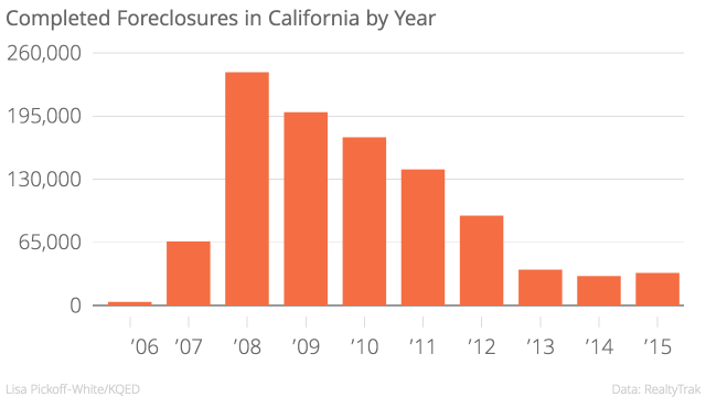 Completed_Foreclosures_in_California_by_Year_Completed_foreclosures_chartbuilder