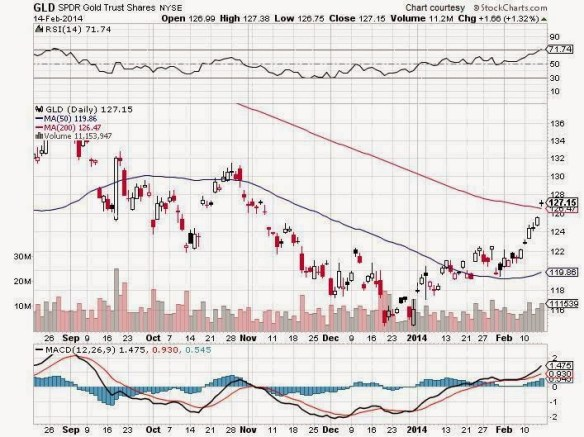 GLD gaps above the 200 day moving average