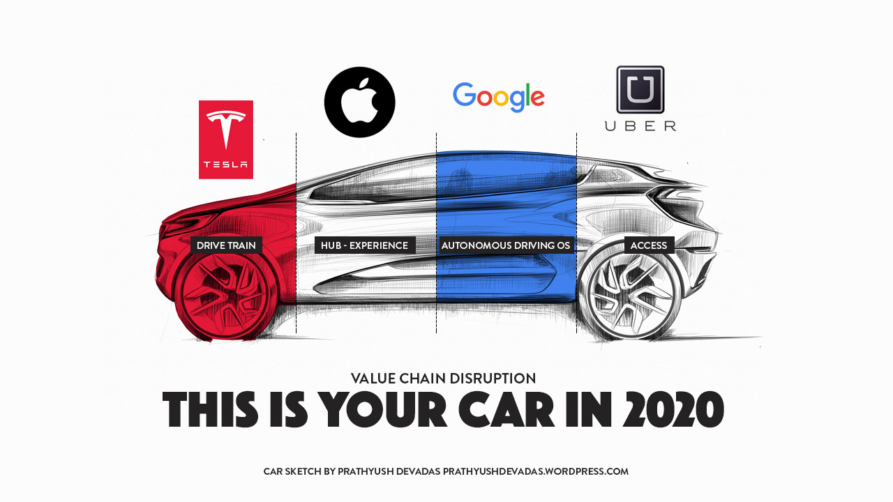 this-is-your-car-in-2020_value-chain-disruption_tesla_google_apple_uber