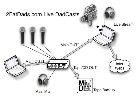 DadCast_live_Revised