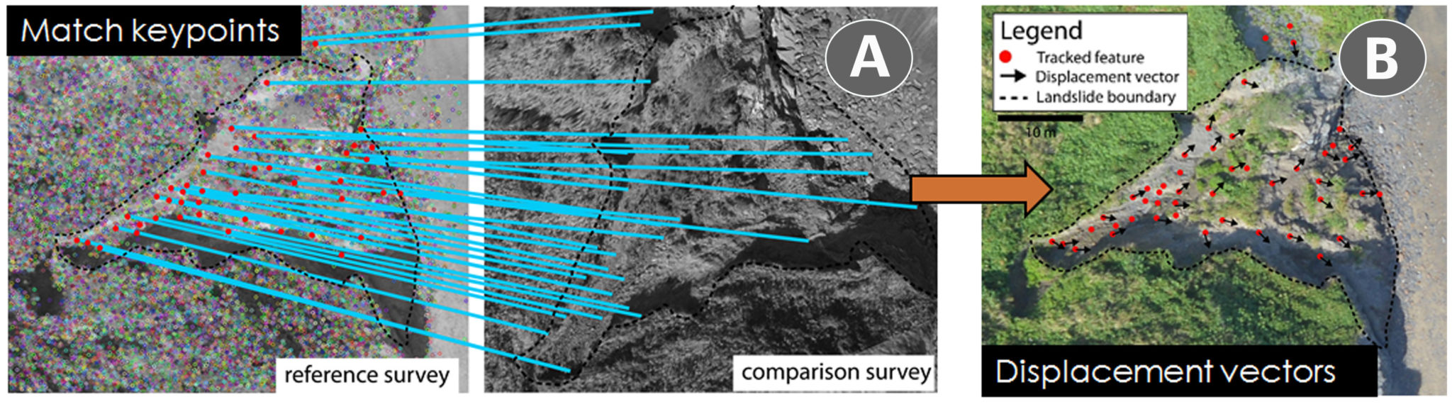 (A) Match features (Using masked SIFT keypoints) between reference and comparision survey (B) Calculated 72