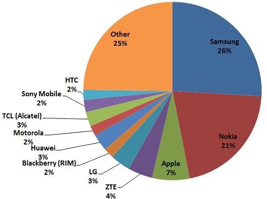 biggest mobile phone manufacturer Q3 2012