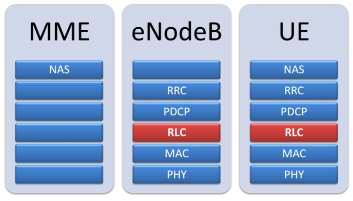 3GPP LTE RLC UE and NodeB Stack