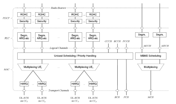 Layer 2 structure for downlink with carrier aggregation