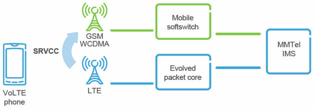 Handover from packet-switched voice to circuit-switched voice