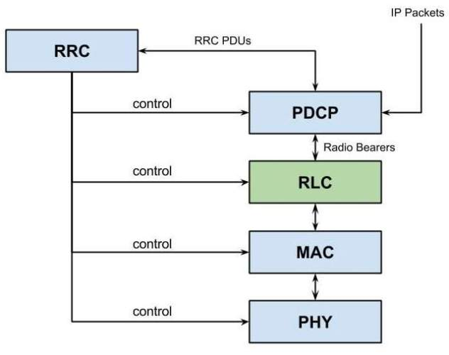 LTE Radio Interface Protocol Stack