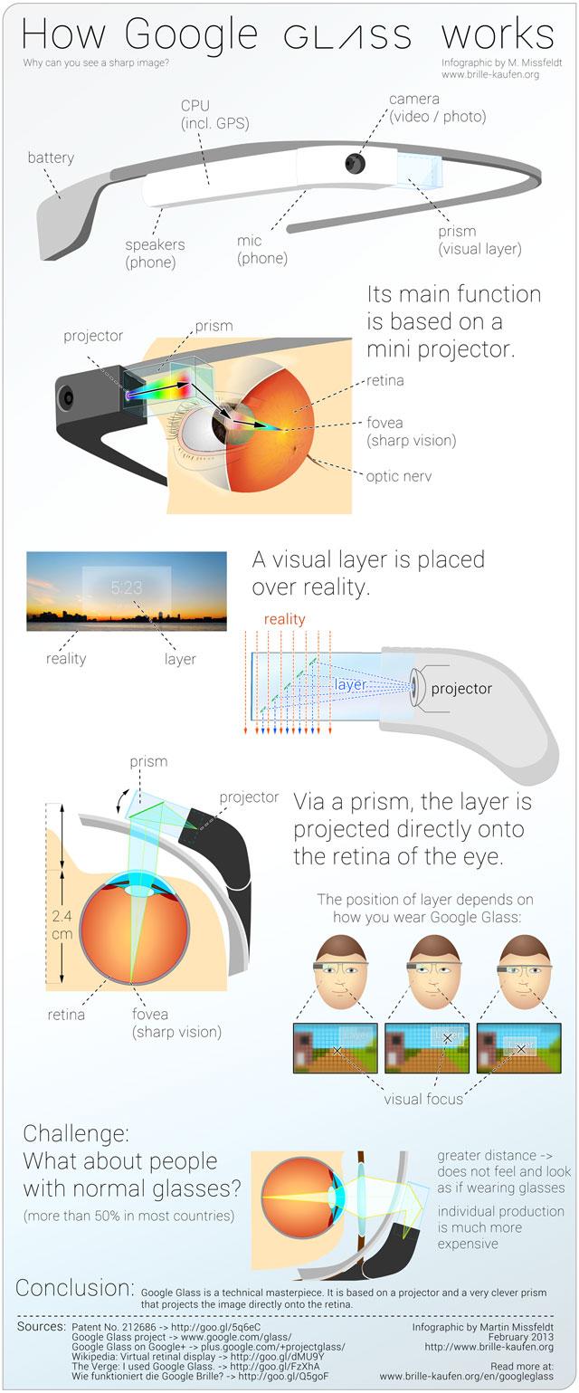 how google glass works