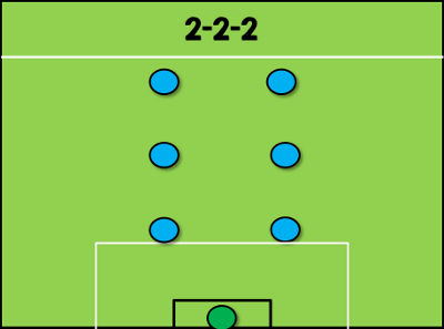 2-2-2 Formation