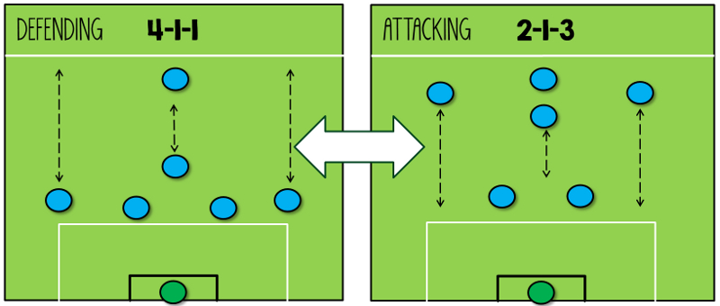 4-1-1 Blend Formation Tactic 7-a-side