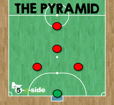 pyramid formation futsal tactics