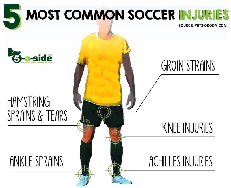 5 Top Football Injuries Soccer Diagram