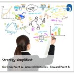 Strategy Simplified - and Not