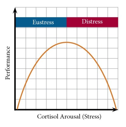 stress-performance-graph
