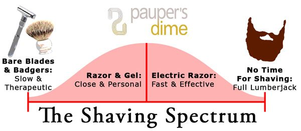 Spectrum from Shaving with a Badger Brush and a Safety Razor to Giving Up on Shaving