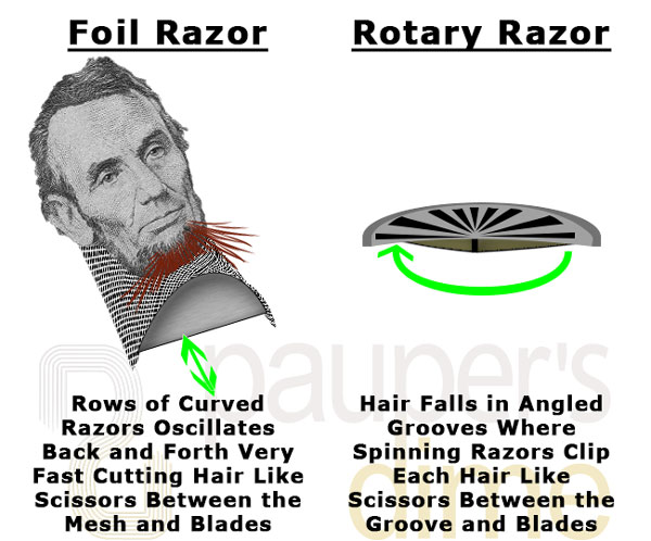 Foil vs Rotary Electric Shaver