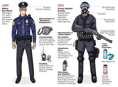 The Evolution of Riot Gear.