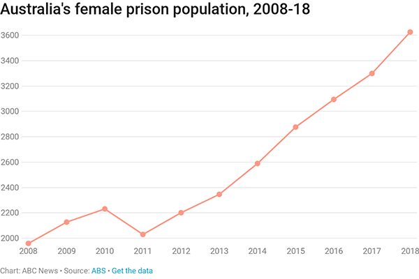 A chart showing the growth in the number of female prisoners in Australia