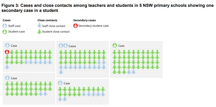 Cases and close contacts among teachers and students in five NSW primary schools showing one secondary case in a student.