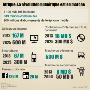 Transformation digitale en Afrique