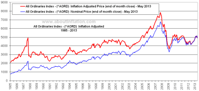ASX 500 vs Inflation - About Inflation