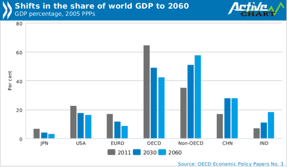 Pronóstico del PIB mundial para 2.030 y 2.060 de la OCDE